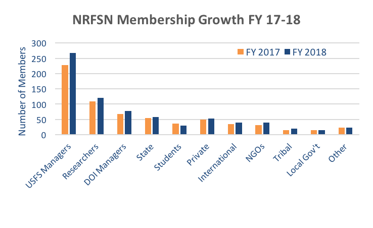 NRFSN Membership Growth 2016-17