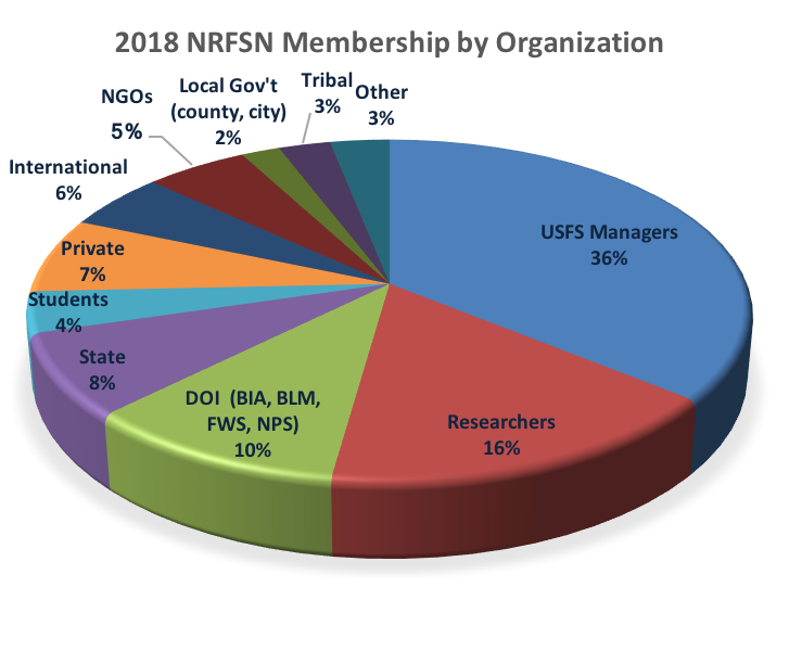 NRFSN Membership Groups 2017